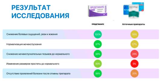 Сравнительная таблица препарата Предстакапс и его аналогов