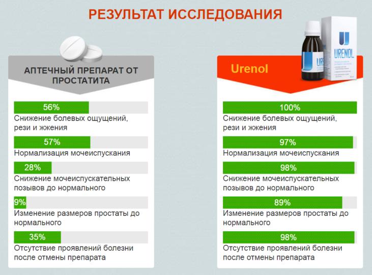 Результаты сравнения Уренола с другими препаратами